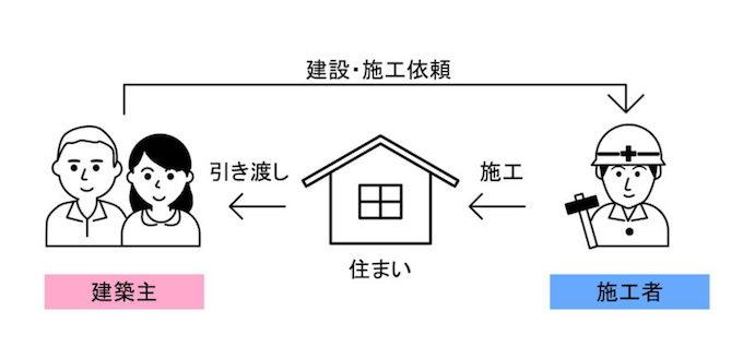 家造りのイメージ